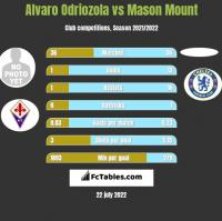 Alvaro Odriozola vs Mason Mount h2h player stats