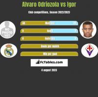 Alvaro Odriozola vs Igor h2h player stats