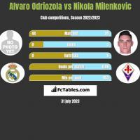 Alvaro Odriozola vs Nikola Milenkovic h2h player stats
