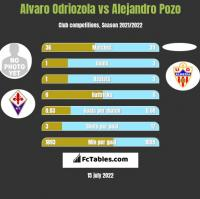 Alvaro Odriozola vs Alejandro Pozo h2h player stats