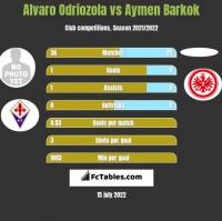 Alvaro Odriozola vs Aymen Barkok h2h player stats