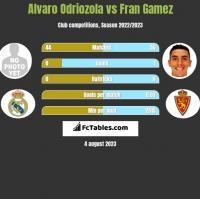 Alvaro Odriozola vs Fran Gamez h2h player stats