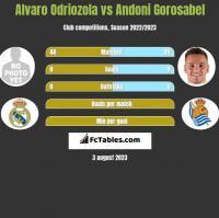 Alvaro Odriozola vs Andoni Gorosabel h2h player stats