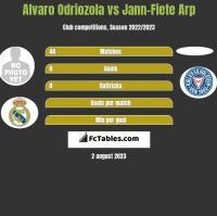 Alvaro Odriozola vs Jann-Fiete Arp h2h player stats