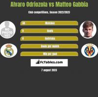 Alvaro Odriozola vs Matteo Gabbia h2h player stats