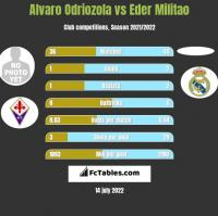 Alvaro Odriozola vs Eder Militao h2h player stats