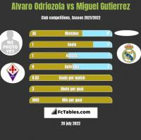 Alvaro Odriozola vs Miguel Gutierrez h2h player stats