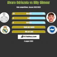 Alvaro Odriozola vs Billy Gilmour h2h player stats