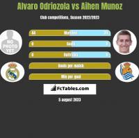 Alvaro Odriozola vs Aihen Munoz h2h player stats