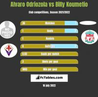 Alvaro Odriozola vs Billy Koumetio h2h player stats