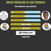 Alvaro Odriozola vs Jon Pacheco h2h player stats
