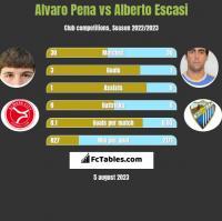 Alvaro Pena vs Alberto Escasi h2h player stats