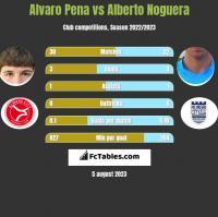 Alvaro Pena vs Alberto Noguera h2h player stats