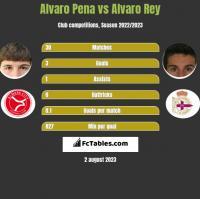 Alvaro Pena vs Alvaro Rey h2h player stats