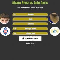 Alvaro Pena vs Ante Corić h2h player stats