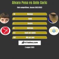 Alvaro Pena vs Ante Coric h2h player stats