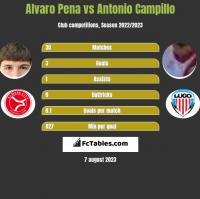 Alvaro Pena vs Antonio Campillo h2h player stats