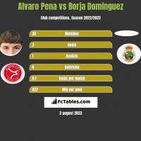 Alvaro Pena vs Borja Dominguez h2h player stats