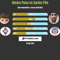 Alvaro Pena vs Carlos Pita h2h player stats