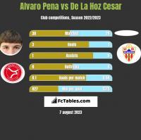 Alvaro Pena vs De La Hoz Cesar h2h player stats
