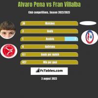 Alvaro Pena vs Fran Villalba h2h player stats