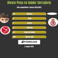 Alvaro Pena vs Galder Cerrajeria h2h player stats