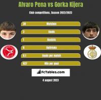 Alvaro Pena vs Gorka Kijera h2h player stats