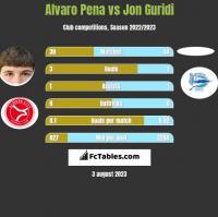 Alvaro Pena vs Jon Guridi h2h player stats