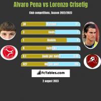 Alvaro Pena vs Lorenzo Crisetig h2h player stats