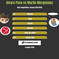 Alvaro Pena vs Martin Merquelanz h2h player stats