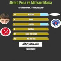 Alvaro Pena vs Mickael Malsa h2h player stats