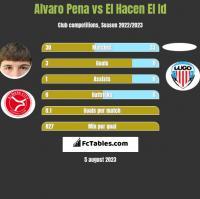 Alvaro Pena vs El Hacen El Id h2h player stats