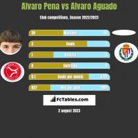 Alvaro Pena vs Alvaro Aguado h2h player stats