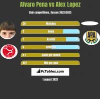 Alvaro Pena vs Alex Lopez h2h player stats
