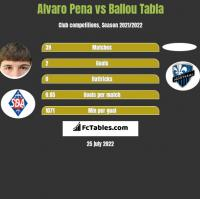 Alvaro Pena vs Ballou Tabla h2h player stats