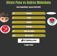 Alvaro Pena vs Andres Mohedano h2h player stats