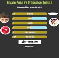 Alvaro Pena vs Francisco Segura h2h player stats
