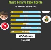 Alvaro Pena vs Inigo Vicente h2h player stats