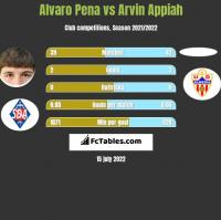 Alvaro Pena vs Arvin Appiah h2h player stats