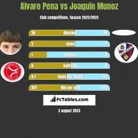 Alvaro Pena vs Joaquin Munoz h2h player stats