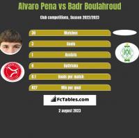 Alvaro Pena vs Badr Boulahroud h2h player stats