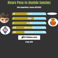 Alvaro Pena vs Anotnio Sanchez h2h player stats