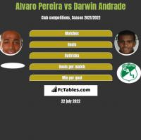 Alvaro Pereira vs Darwin Andrade h2h player stats