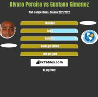 Alvaro Pereira vs Gustavo Gimenez h2h player stats