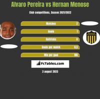 Alvaro Pereira vs Hernan Menose h2h player stats