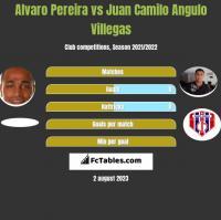 Alvaro Pereira vs Juan Camilo Angulo Villegas h2h player stats