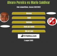 Alvaro Pereira vs Mario Saldivar h2h player stats