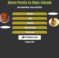Alvaro Pereira vs Eduar Caicedo h2h player stats