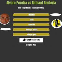 Alvaro Pereira vs Richard Renteria h2h player stats