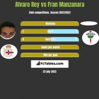 Alvaro Rey vs Fran Manzanara h2h player stats